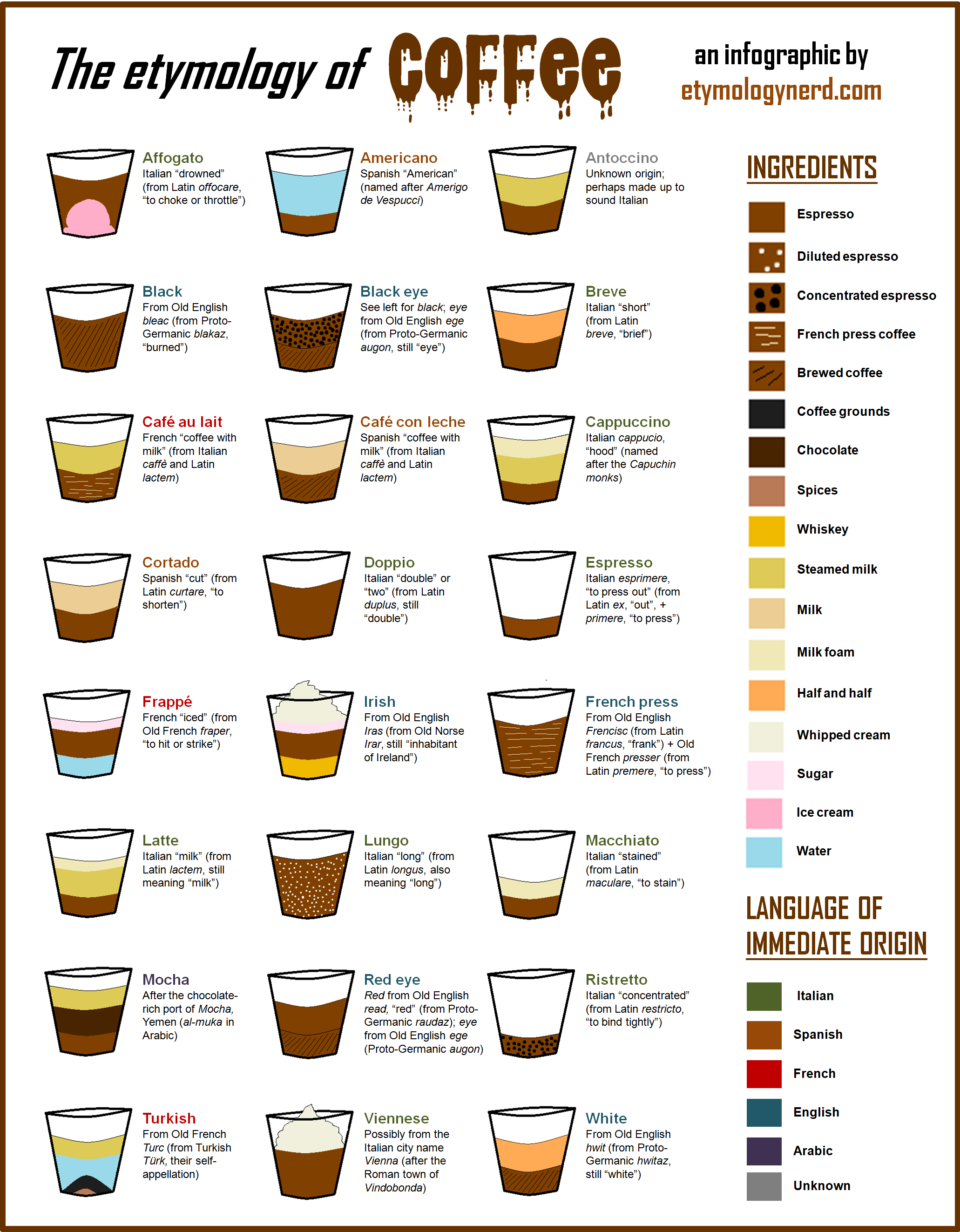 Origin Of The Names For Different Types Of Coffee Coffee Infographic Different Coffee Drinks Espresso Drinks