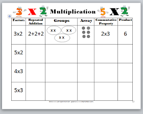 learning ideas  grades k introducing multiplication video quiz  learning ideas  grades k introducing multiplication video quiz and  worksheet