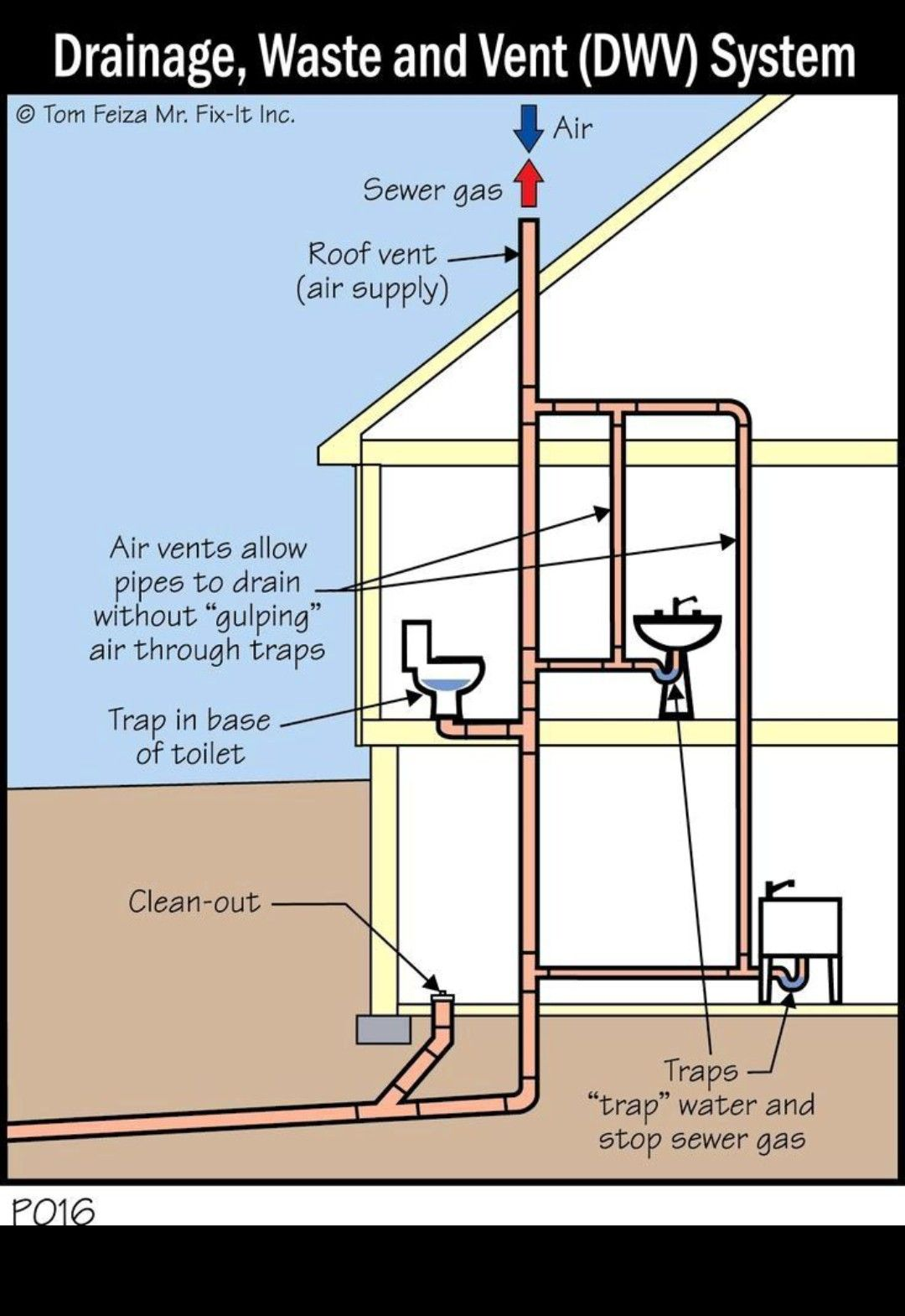 Pin By Mike Parks On Practical Diy How To Bathroom Plumbing Plumbing Installation Plumbing Drains