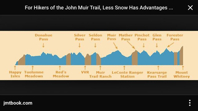 JMT profile map with passes listed on top and resupply points on