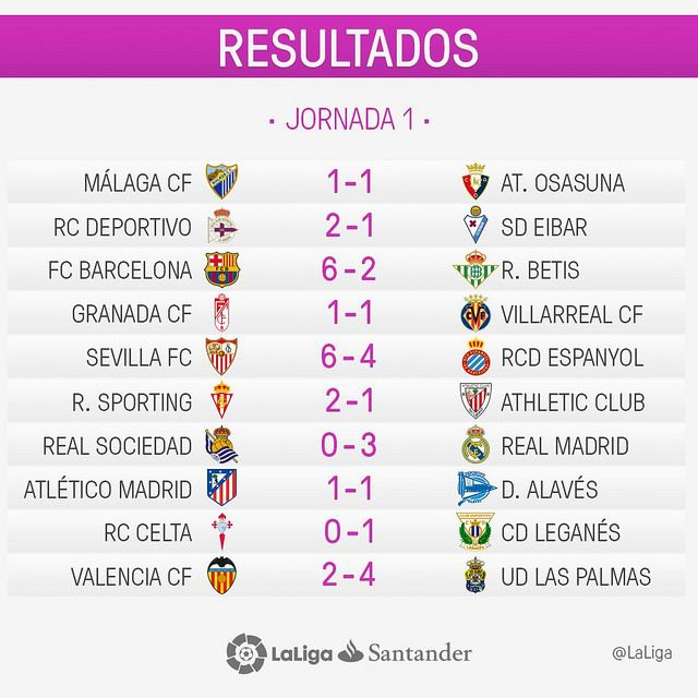La Liga Jornada 1 Resultados Football Manager All Star Real Madrid Atletico Betis Atletico Madrid