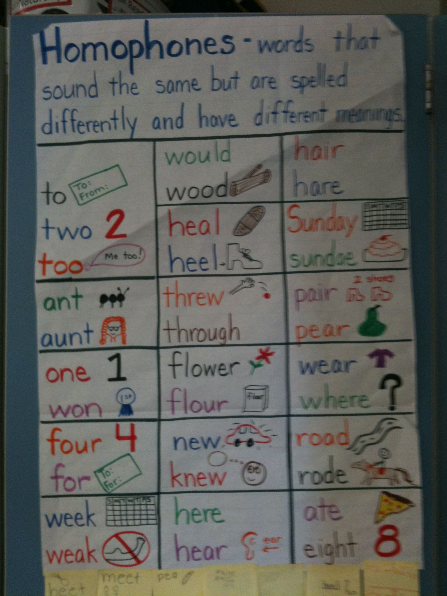 Pin By Amber Shubert On Chart And Poster Ideas For The Classroom Writing Anchor Charts Reading Anchor Charts Homophones Anchor Chart [ 2048 x 1536 Pixel ]