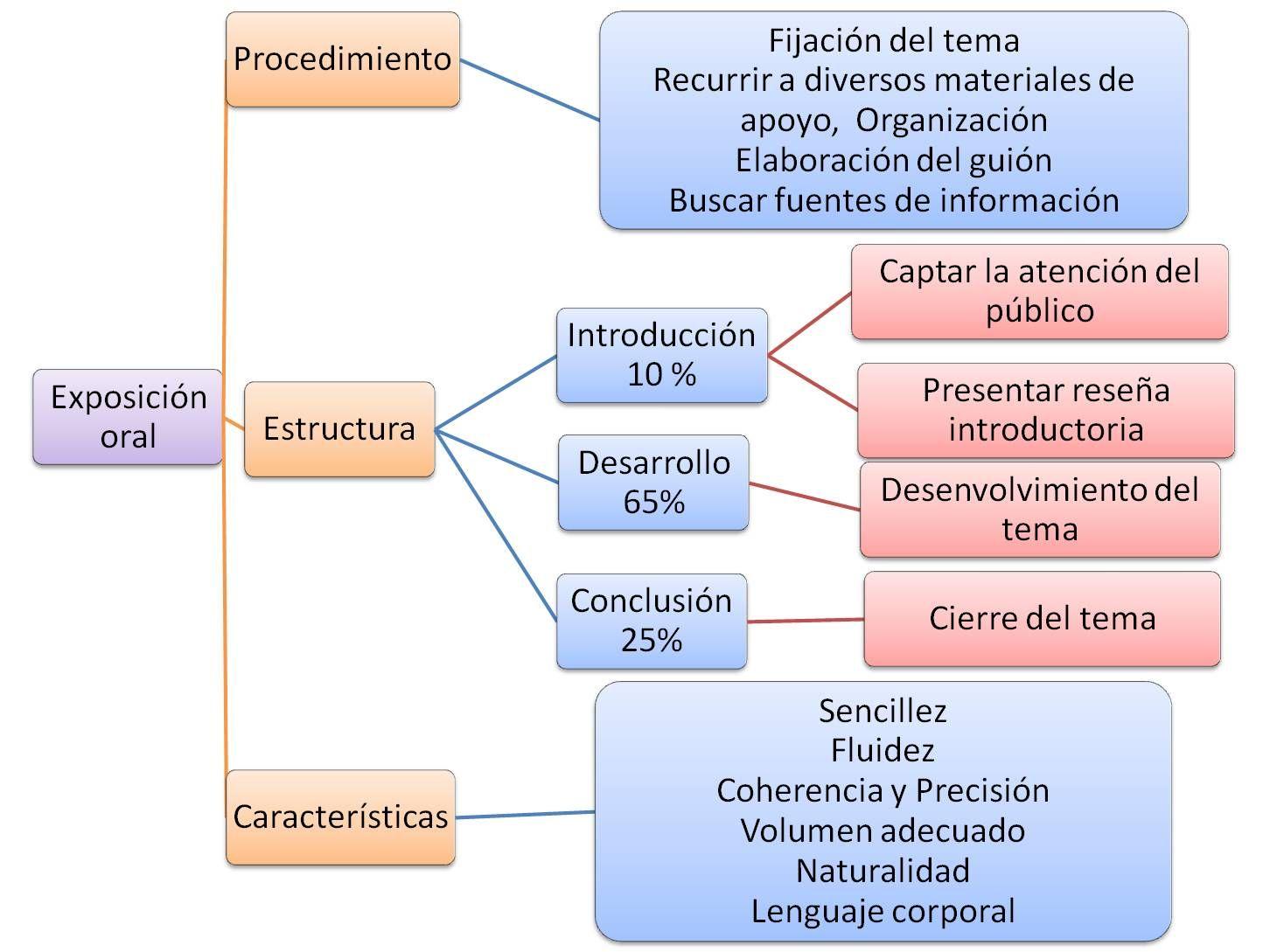 Resultado De Imagen Para Mapa Conceptual Sobre Exposicion Oral