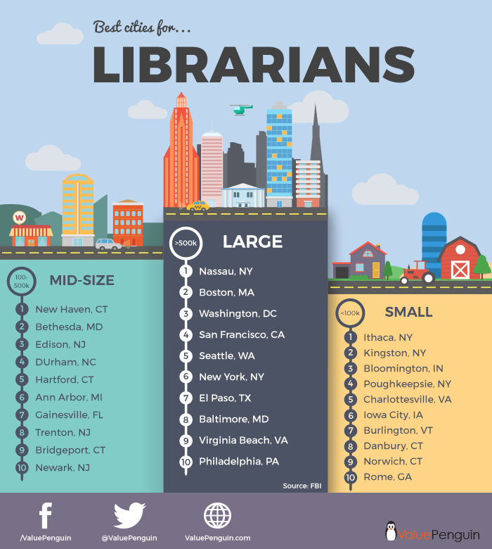 Best Cities For Librarians Librarian Pharmacist Library Science