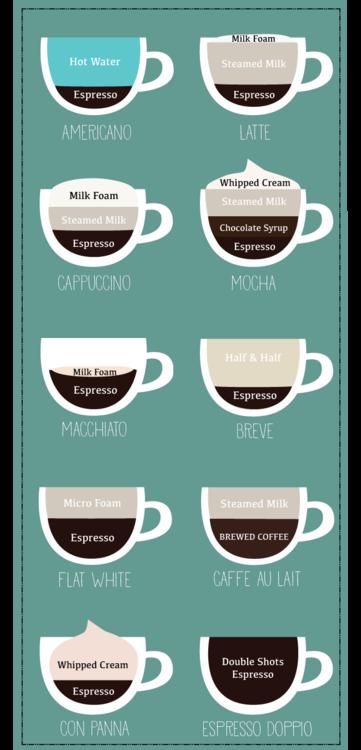 theindianbean Conozca sus bebidas de café espresso Java
