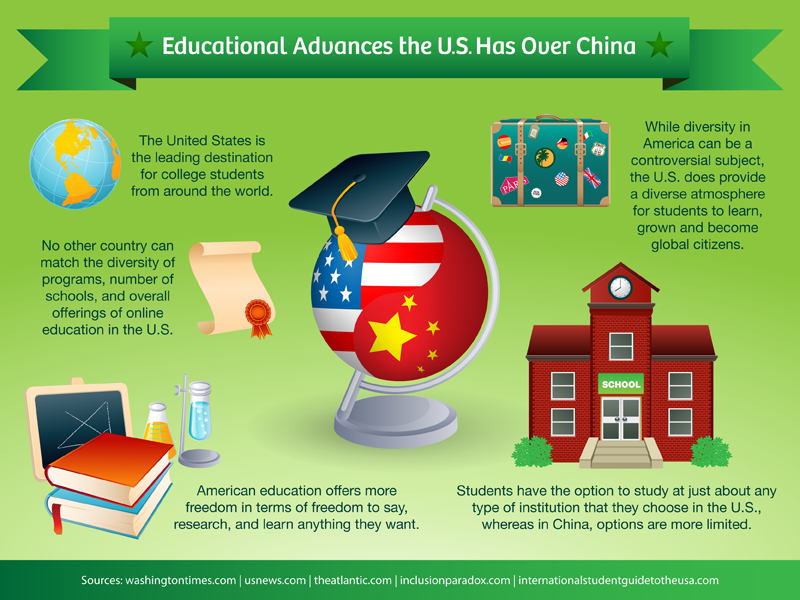 chinese education system and the american China's state education system chinese education, having always placed enormous emphasis on test scores, is now becoming a game of another set of.