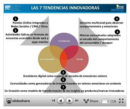 Síntesis de las tendencias de innovación observadas en la industria de investigación de mercados a partir del IIEX - Insight Innovation Exchange. Material preparado por @DatosClaros New Market Research New Market Research