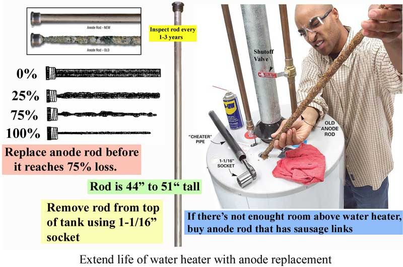 Extended life of hot water heater with anode replacement. | Hot ...