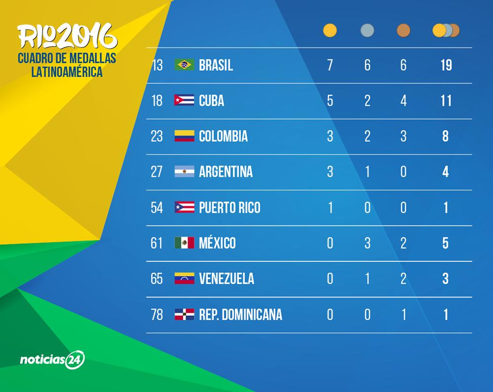Pin On Juegos Olímpicos Río2016