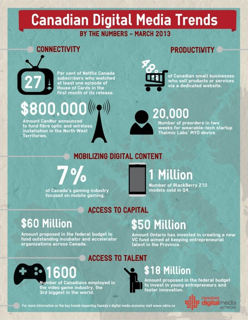 Canadian Digital Media Trends: By the Numbers, March 2013 via Canadian Digital Media Network | #CDMN #Cdnmedia