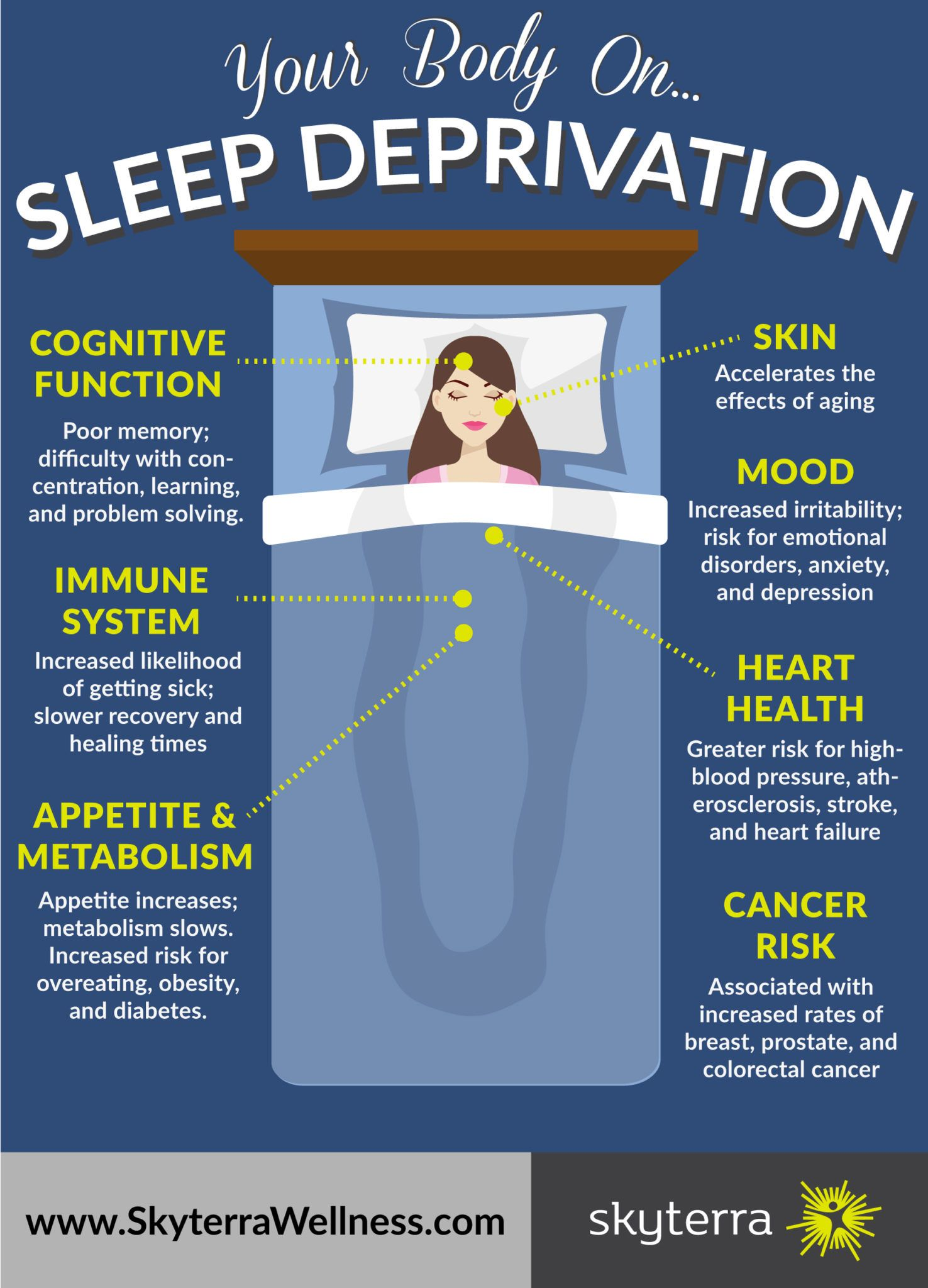 Infographic What Does Sleep Deprivation Do To Your Body