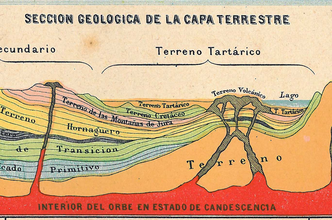 Vintage Print Of The Earth Geological Cross Sections