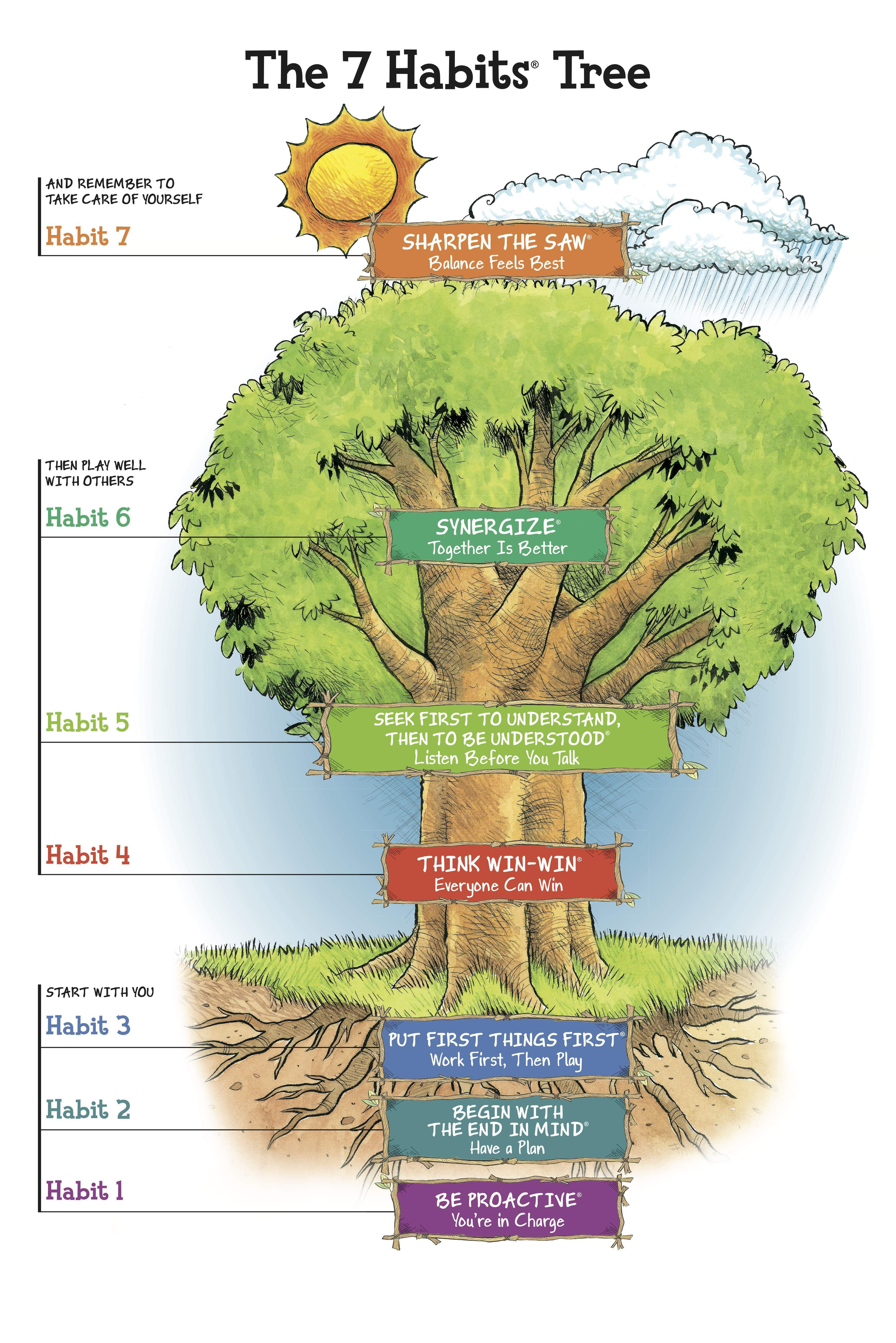 7 Habits Tree Cooper Upper Elementary School 7 Habits Tree Seven Habits 7 Habits