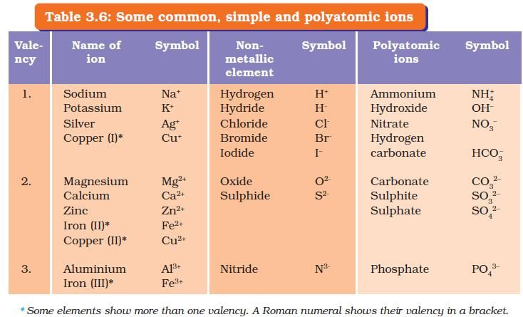 Image result for valency of some common elements compounds image result for valency of some common elements compounds polyatomic ions urtaz Choice Image