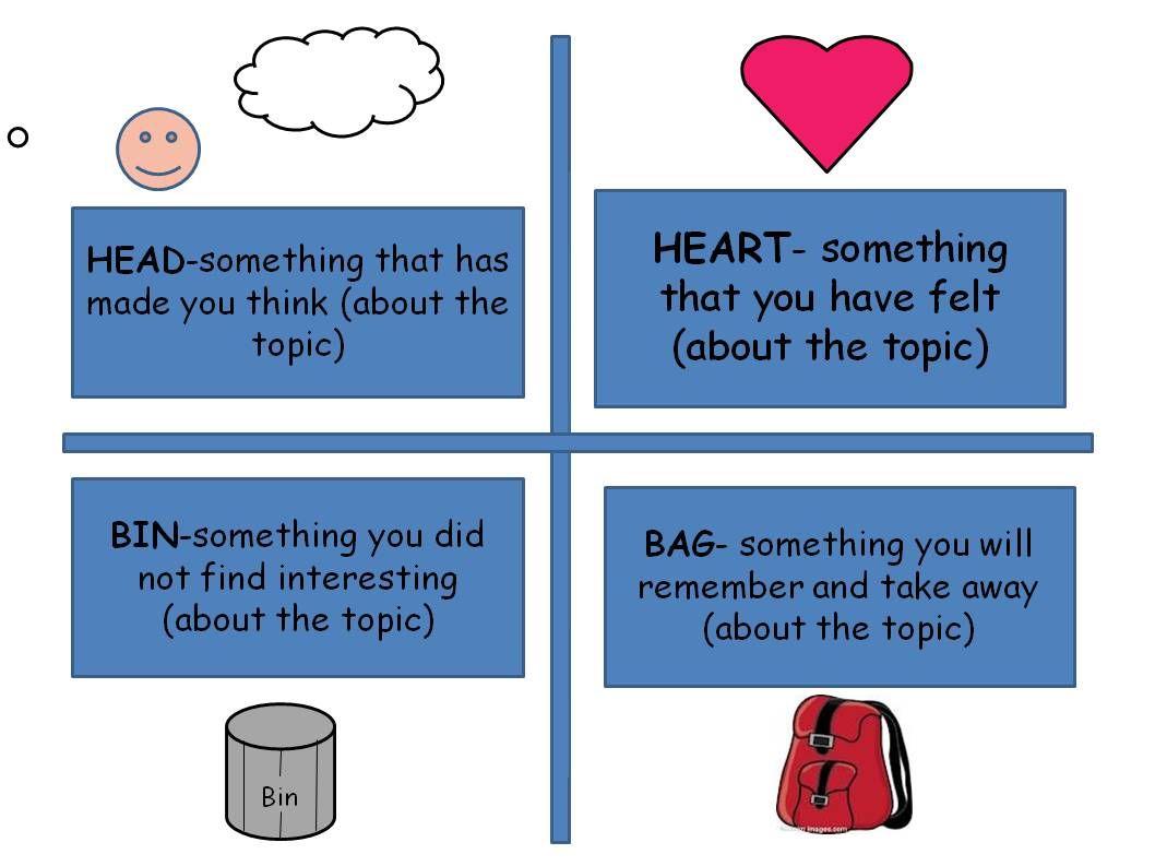 Head Heart Bin Bag Exit Slips Teaching Methodology Teaching Literacy Learning Theory