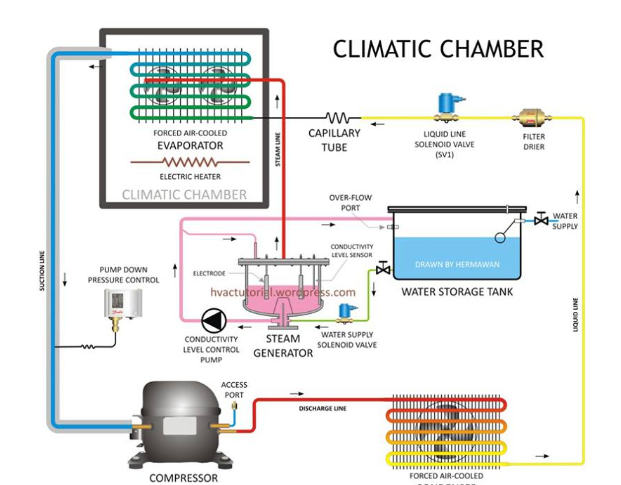 Pin by student on cooling Water storage, Water storage