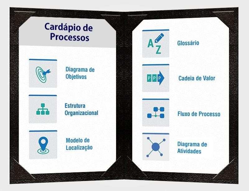 Como definir o escopo de um projeto de modelagem de processos? Esta dúvida é muito comum. Para ajudar nessa decisão, a dheka criou o Cardápio de Processos, uma ferramenta para a seleção dos diagramas e elementos da modelagem de acordo com as necessidades e objetivos da empresa.  Saiba mais no nosso novo post do #blogdheka: http://goo.gl/Dm1cVt