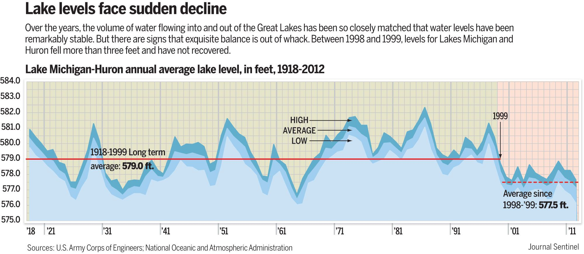 Does Lake Michigan S Record Low Water Level Mark Beginning