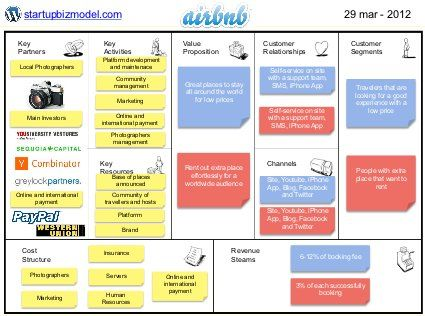 Business Model - Airbnb, via Slideshare | Startup | Business model