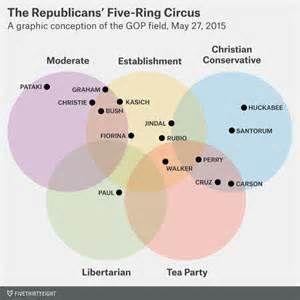 republican five ring circus bing images