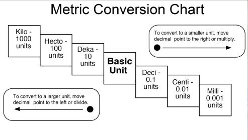 Metric Conversion Chart And Table Science Pinterest Math