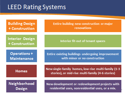 Leed Rating Systems Graphic Leed Leed Certification Construction Renovation