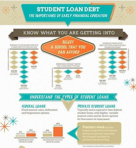 Student Loan Debt Financial Aid For College Scholarships For College Student Loans