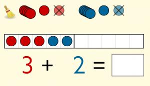 Kostenlos rechnen lernen online - im Zehnerfeld, im Zwanzigerfeld, im Hunderterfeld und am Zahlenstrahl.