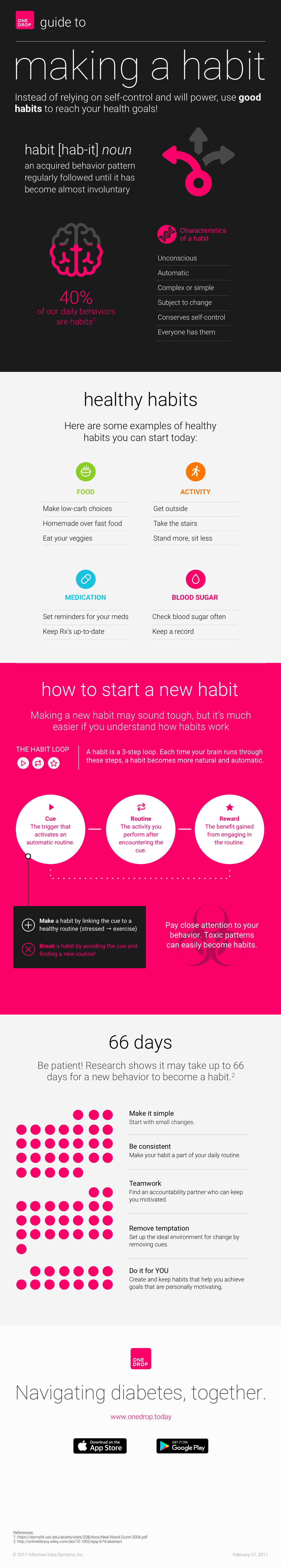 How To Start New Habits And Make Them Stick