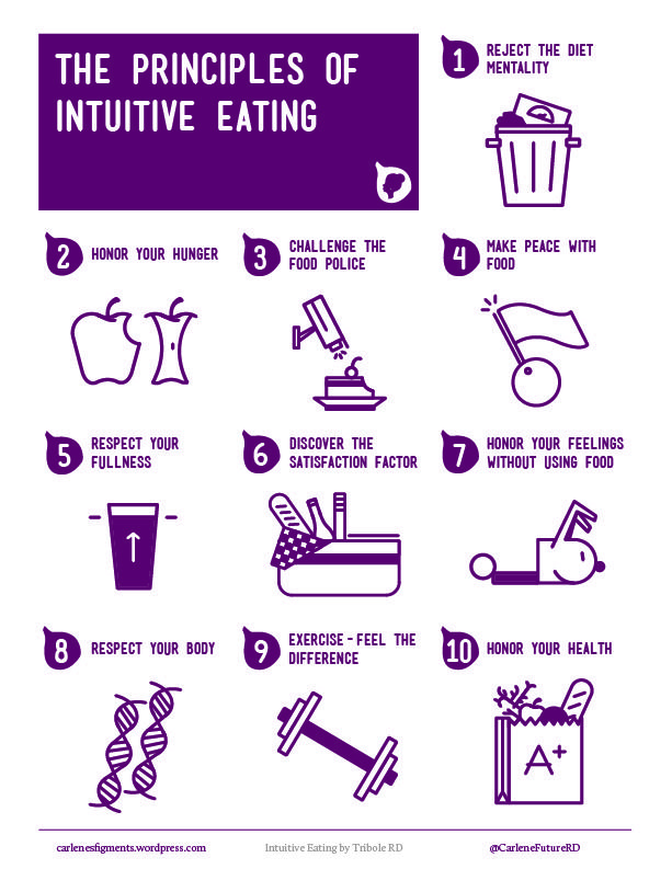 Principles of Intuitive Eating from Healthfully Ever After
