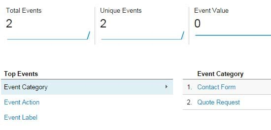 Integrate Contact Form 7 and Google Analytics Event Tracking - quote request form
