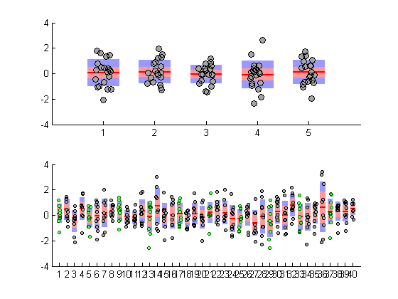 Box plot + Scatter plot » File Exchange Pick of the Week - MATLAB