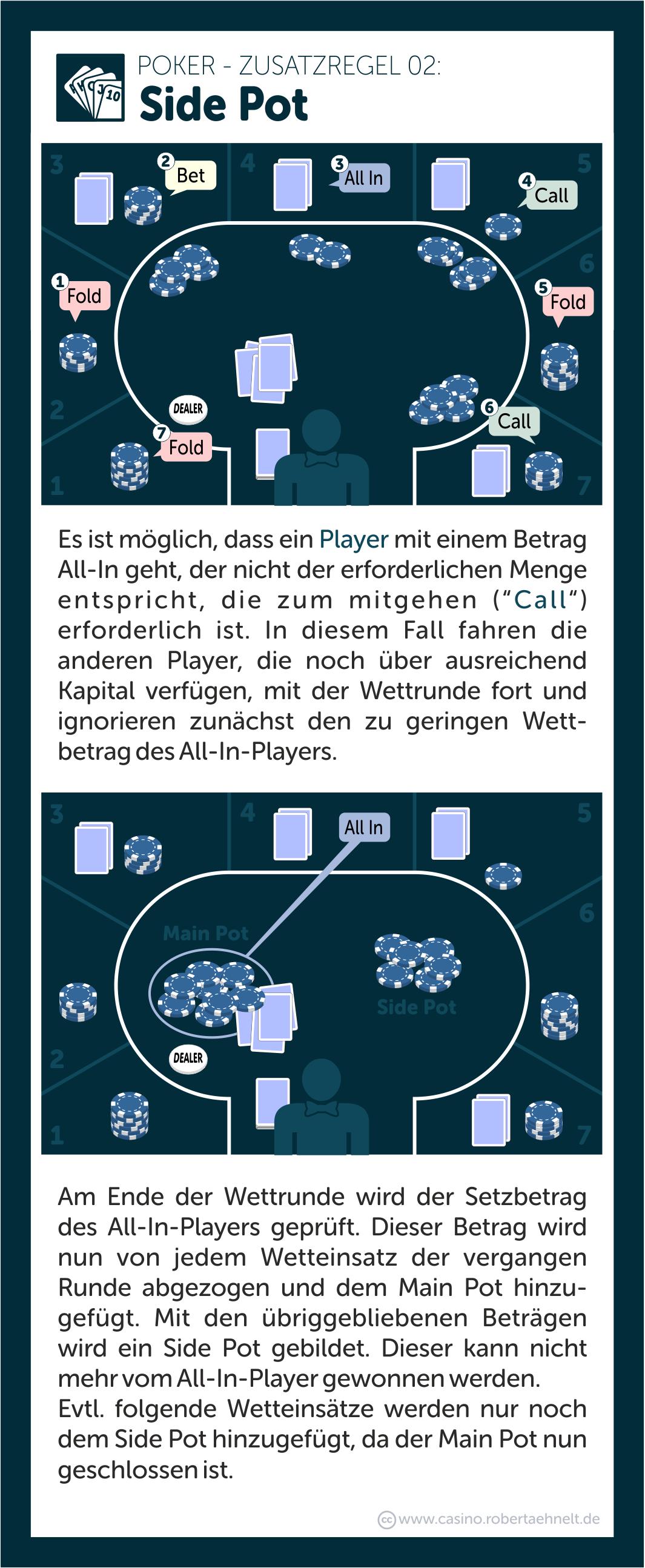 Poker Side Pot