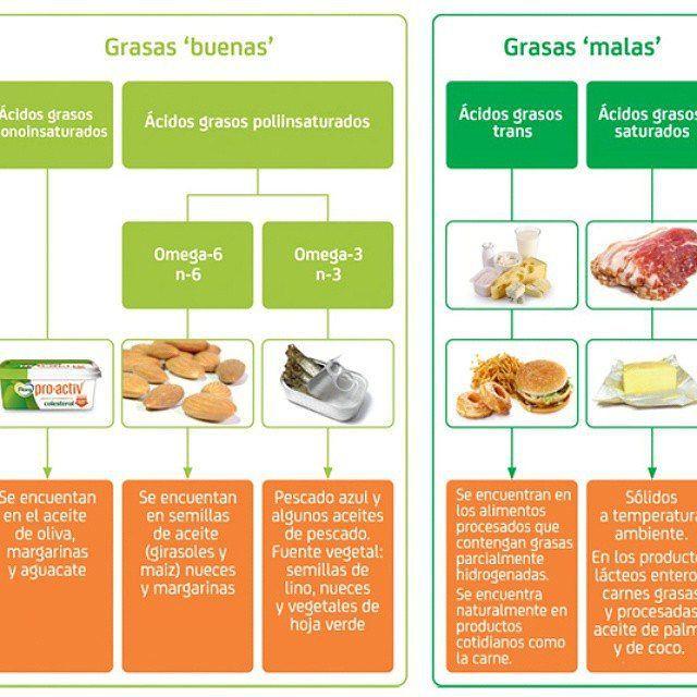 Hay Dos Tipos De Grasas Las Saturadas O Grasas Malas Y Las Insaturadas O Grasas Buenas Hay Que Grasas Buenas Alimentos Con Grasas Buenas Alimentos Grasos