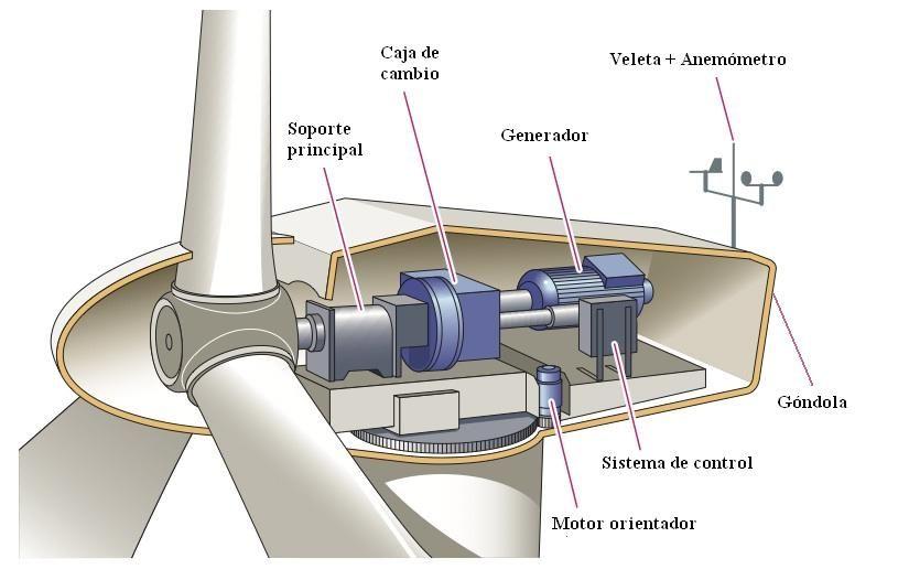 Componentes de un aerogenerador | energiadoblecero