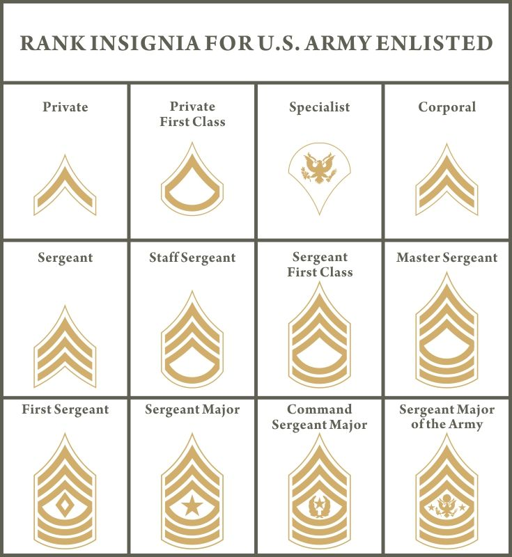 Rank Insignia For U S Army Enlisted Customize A Crystal Plaque For A Soldier With Their Own Army Rank At Diy Awards For An Ex Army Ranks Army Enlistment Army