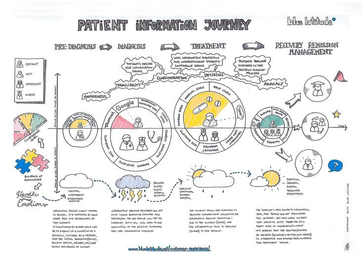 Che cosu0027è e come usare una Customer Experience Journey Map? If - hospital organizational chart