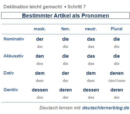 Deutsch lernen deutsch pinterest deutsch lernen lernen und deutsch for Genitiv deutsch lernen