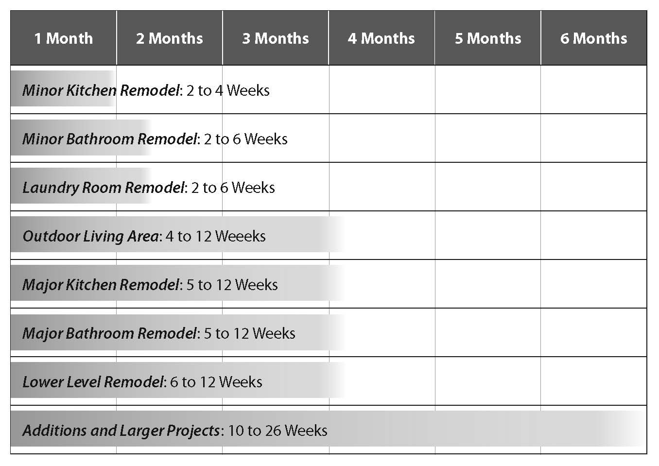 Remodeling Projects, Bathroom Remodel Schedule