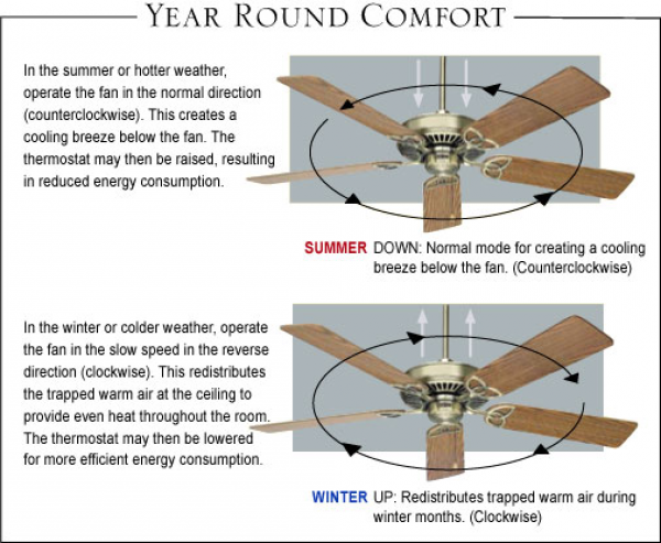 Ceiling Fan Rotation Summer Tips Tricks Misc Ceiling