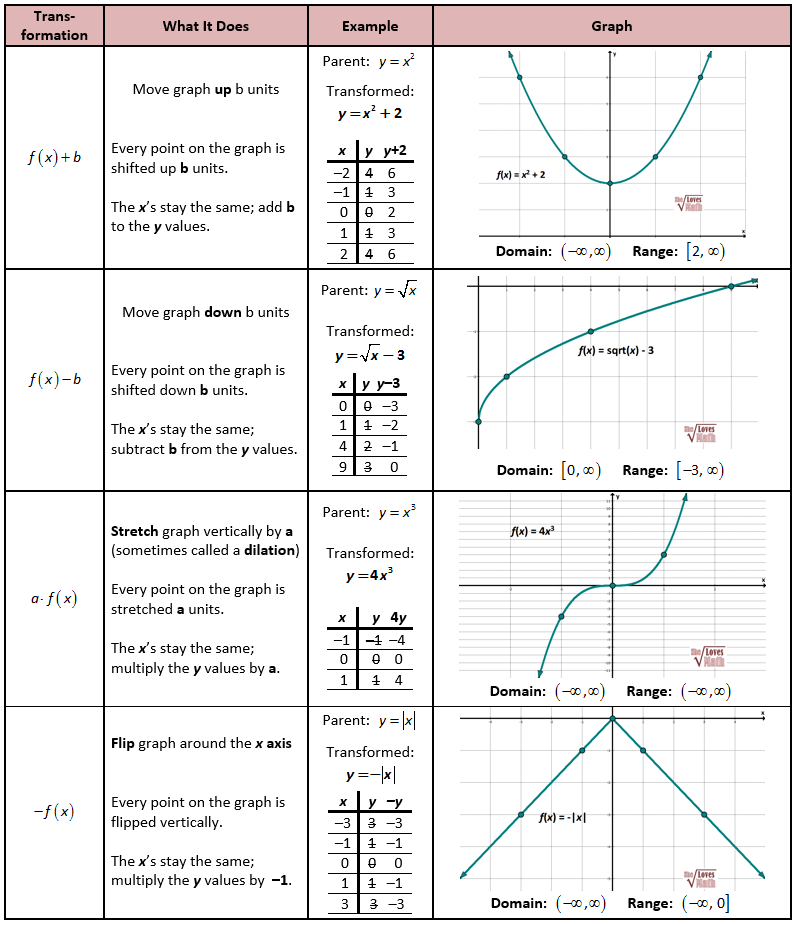 Translating Parent Functions Worksheet: Parent function Transformations   School   Pinterest   Parents and    ,