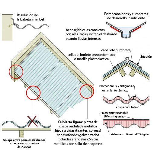 Como hacer un techo de chapa buscar con google caro for Cubiertas para techos livianas