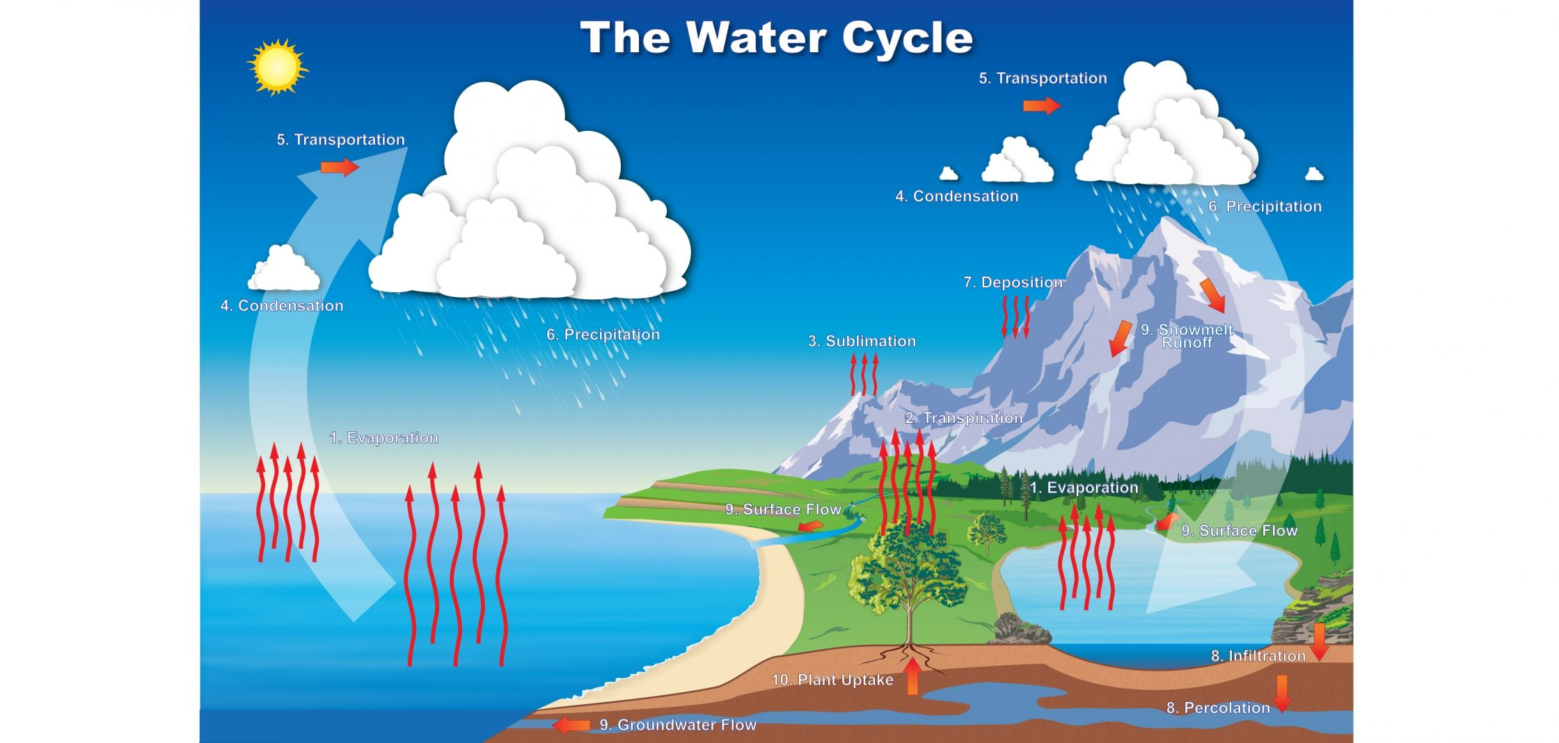 water moves through earth s systems in a cyclic fashion taking many forms as it travels this process is known as the hydrologic or water cycle  [ 2240 x 1068 Pixel ]