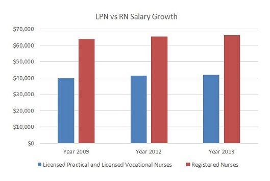 LPN RN Salary Comparison | All about Nurses - CNA, LPN, RN | Pinterest