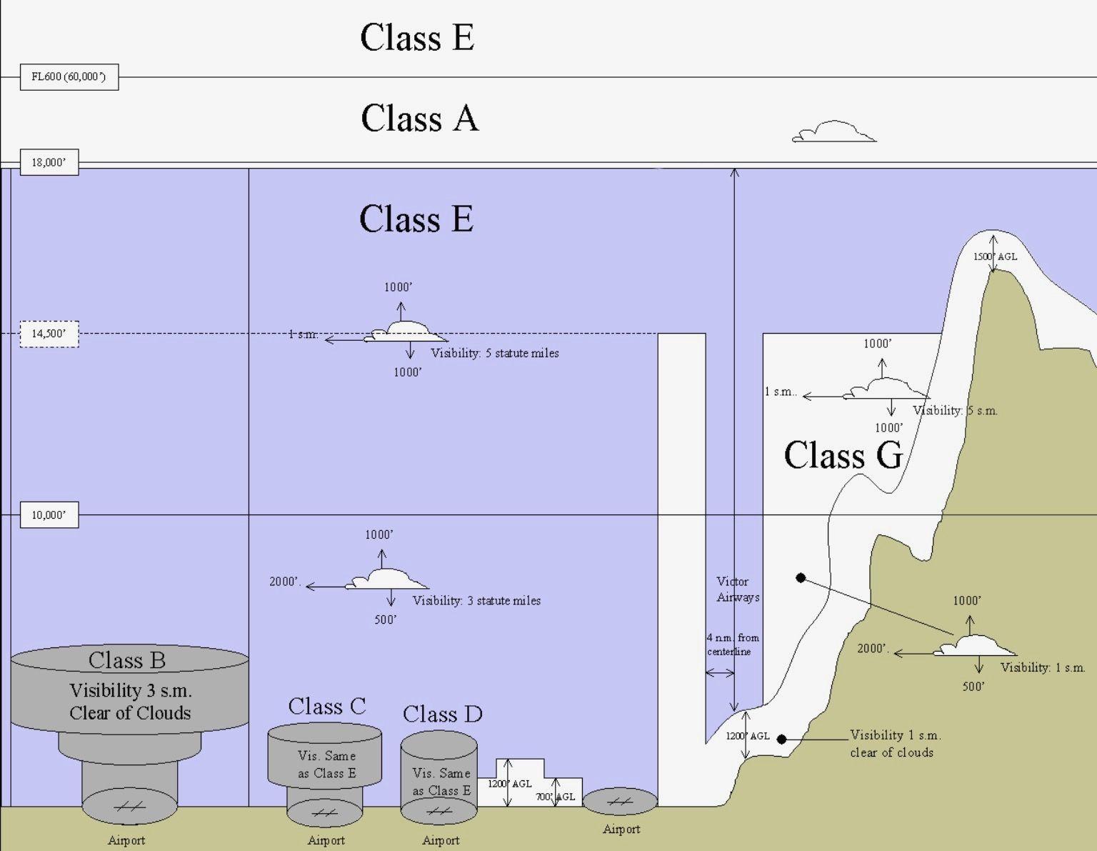 Airspace class chart Class b, Federal aviation