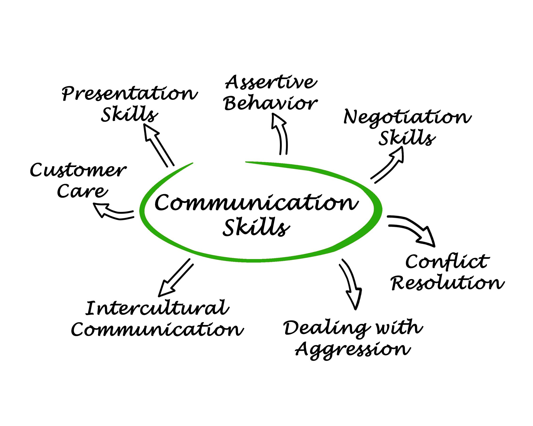 Effective Project Communication Management