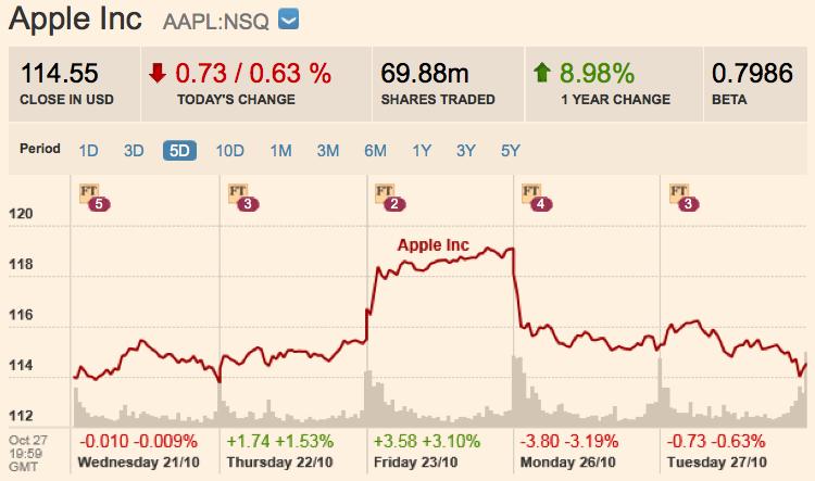 Apple overnight trading forex школа трейдинга