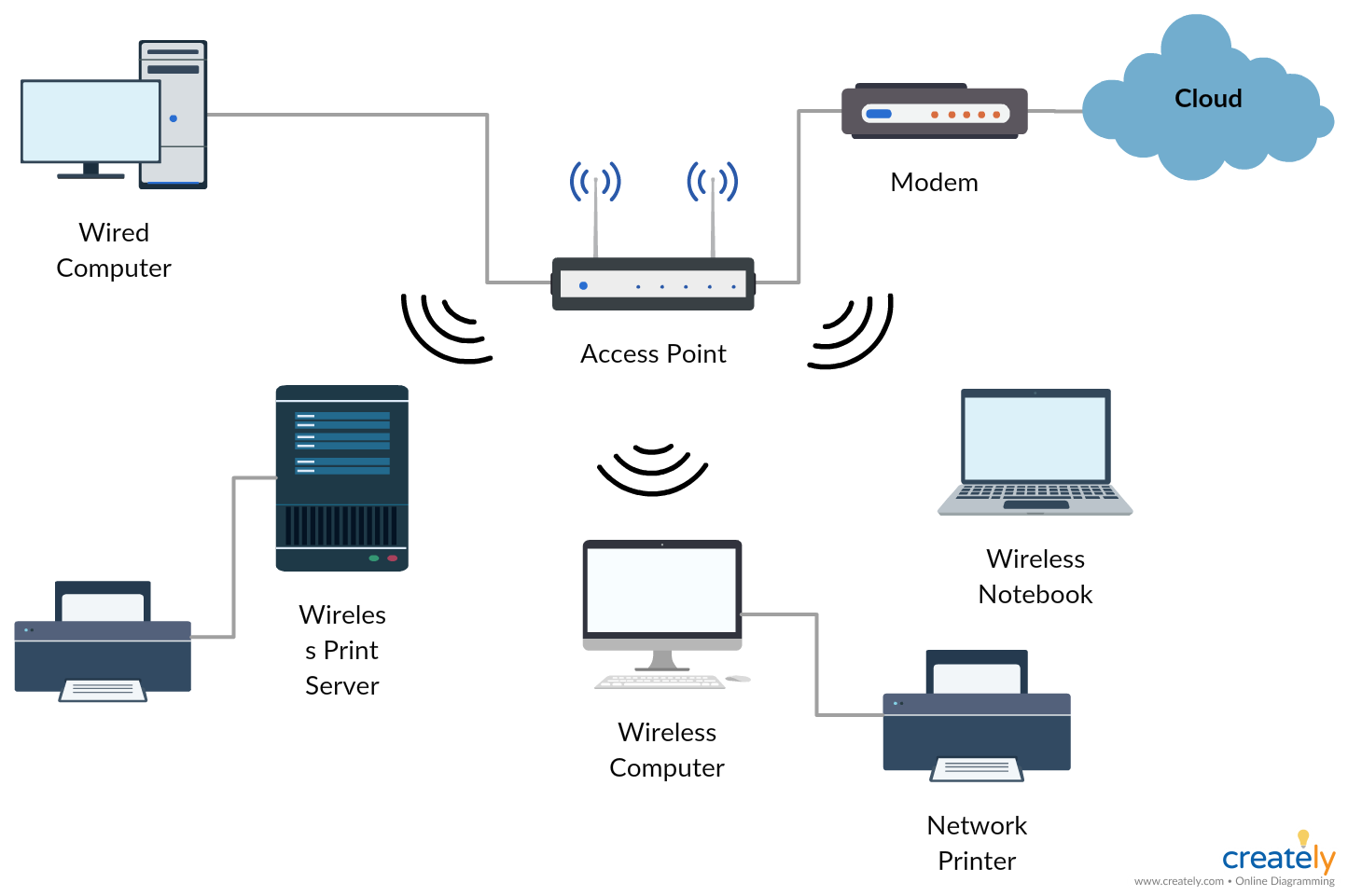 network diagram guide learn how to draw network diagrams like a pro wireless network diagram template [ 1445 x 961 Pixel ]