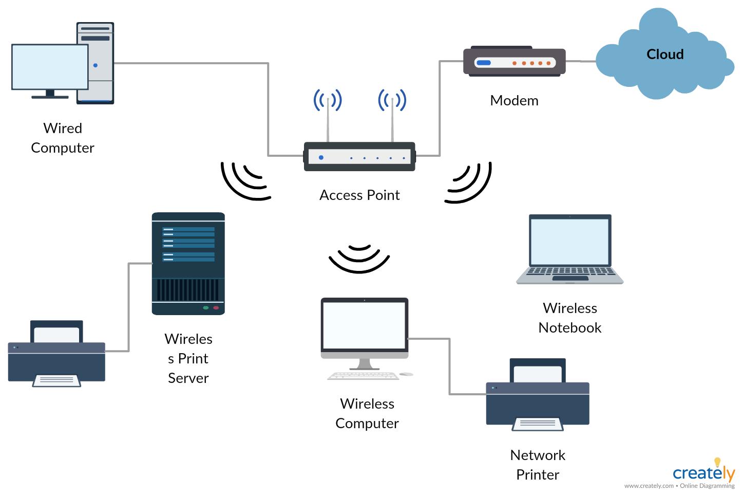 wireless network diagram wiring diagram wireless network wiring diagram [ 1445 x 961 Pixel ]