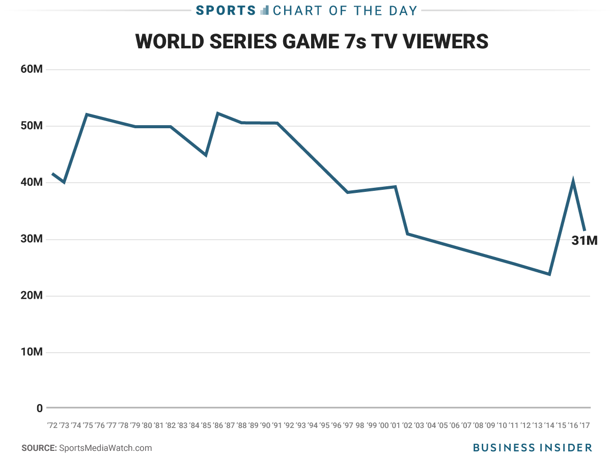 Mlb And Fox Hit The Jackpot Again With Another Strong Game 7 Tv Rating Tv Ratings Game 7 Games